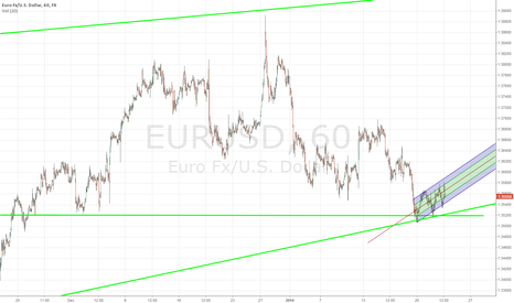 EURUSD: EurUSD going up?