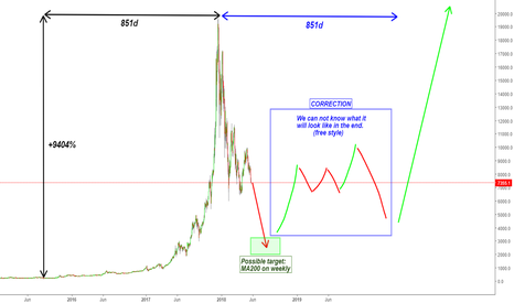 BTCUSD: BITCOIN WON'T REACH A NEW ALL-TIME-HIGH THIS YEAR