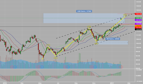 AAPL: aapl 5 wave over