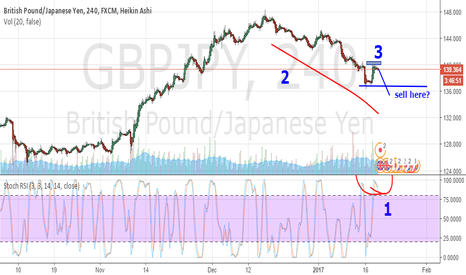 GBPJPY: sell setup gbpjpy