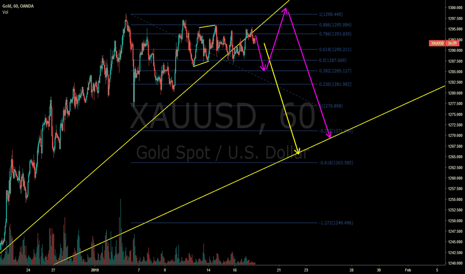 XAUUSD: Gold big short - pink or yellow?  you do the picking