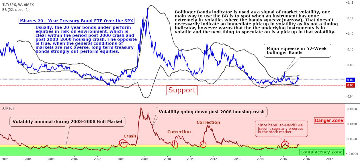8 Reasons to Short the Stock Market (Part Three) #stocks