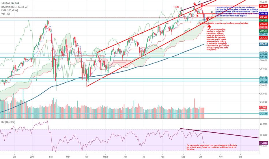 SPX: Peligro en el S&P 500