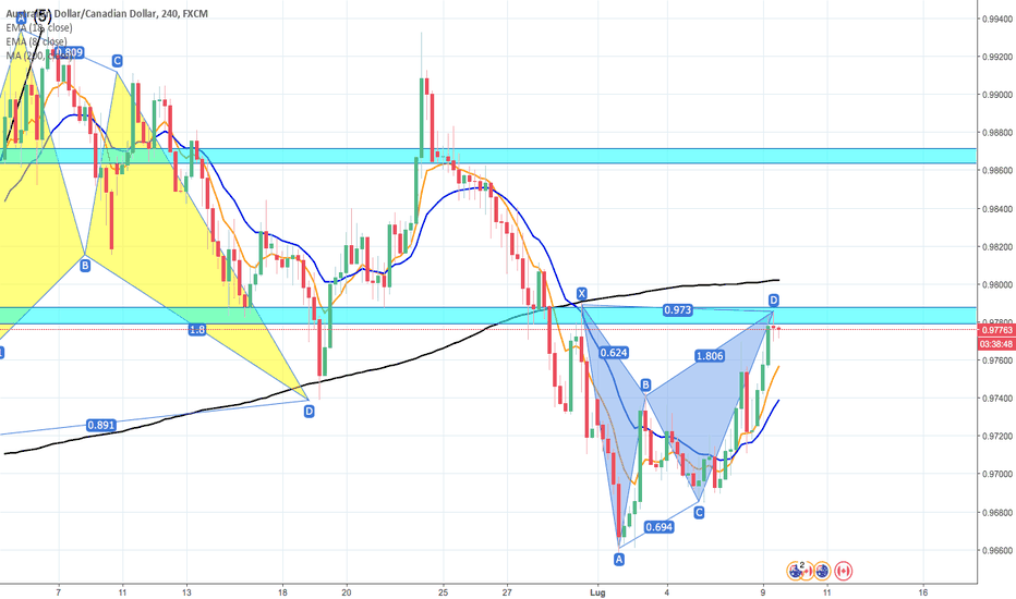 AUDCAD: POSSIBILE IDEA SHORT DERIVANTE DA PATTERN ARMONICO