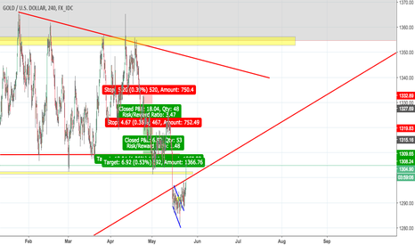 XAUUSD: where will it go next?