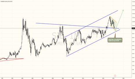 SIE: SIEMENS is my favourite DAX stock for the months to come