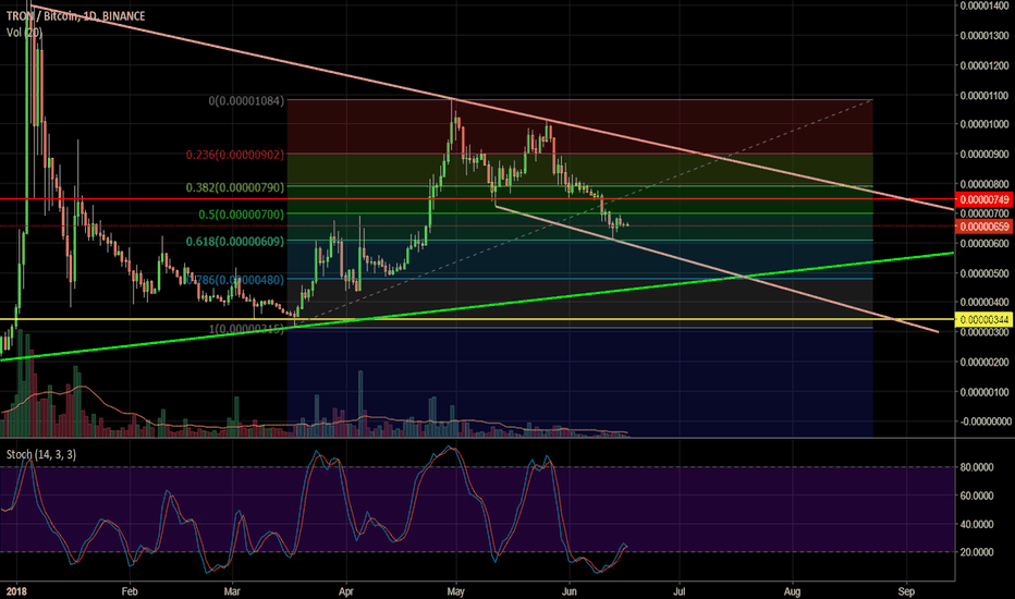 TRXBTC: Technical Analysis of Tron (TRXBTC)