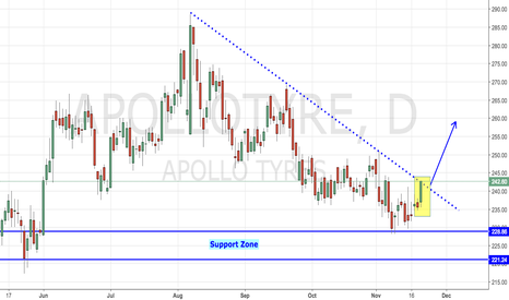 APOLLOTYRE: Apollo Tyres - Long Awaited Breakout