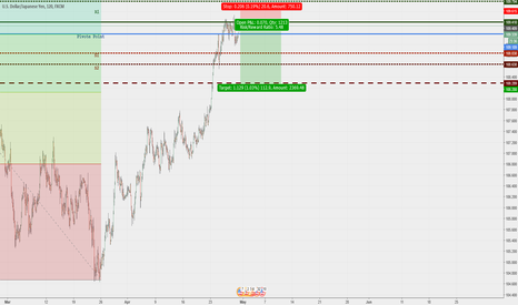 USDJPY: JPY PIVOT POINT PULLBACK