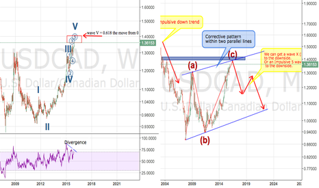 USDCAD: USDCAD long-term is SO bearish