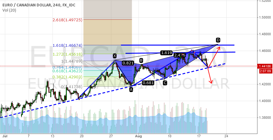 Potential Crab Completion @ D. Trendline Continuation