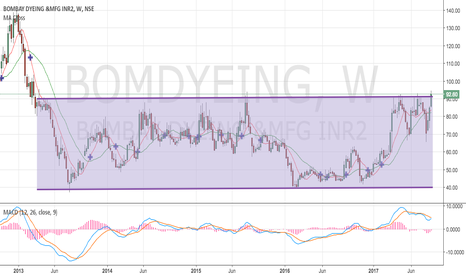 BOMDYEING: Multi-year breakout on bombay dyeing