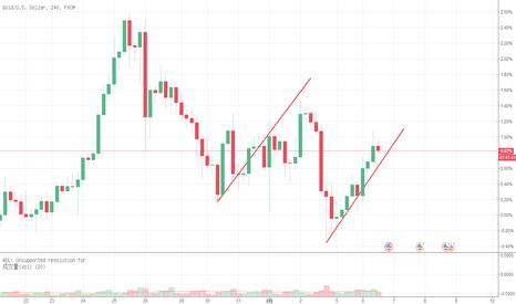 XAUUSD: 赛雄:全球市场遭受重击,唯有黄金一枝独秀