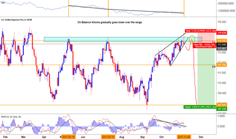 USDJPY: UJ Finally Set-up nicely