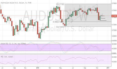 AUDUSD: AUD/USD settling into consolidation as investors turn cautious