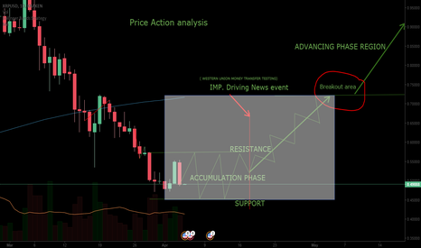 XRPUSD: RIPPLE PRICE ACTION ANALYSIS