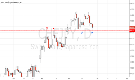 CHFJPY: CHFJPY on the support line