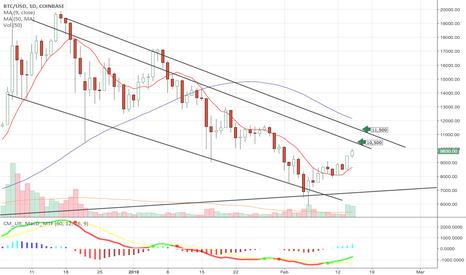 BTCUSD: My Short term target for Bitcoin price $BTCUSD $GBTC