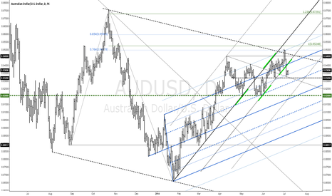 AUDUSD: The AUDUSD Analysis