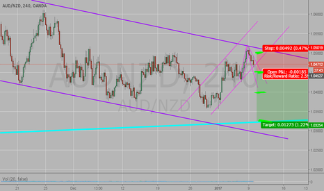 AUDNZD: And this is a bear .... I know everybody is saying is a bull
