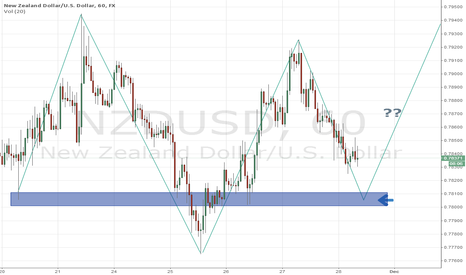 NZDUSD: Short term trading entry level for NZD/USD