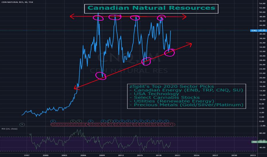 CNQ Stock Price and Chart — TSX:CNQ — TradingView