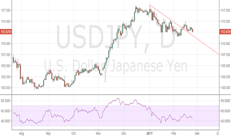 USDJPY: USD/JPY – Sell the daily close below 112.61
