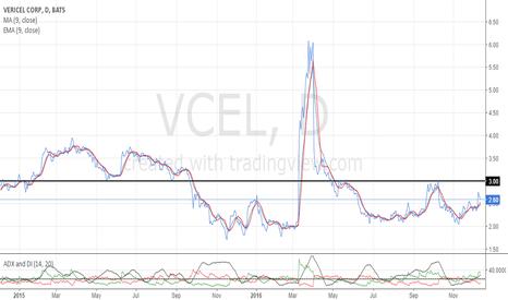 VCEL: After market broke major resistance