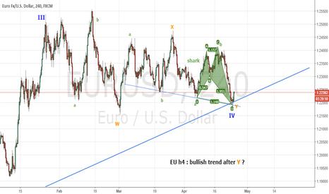 EURUSD: EU day in bullish wave - V
