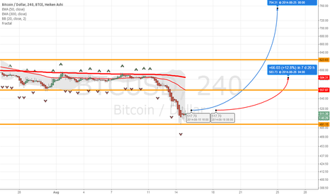 BTCUSD: Two possible bullish scenarios