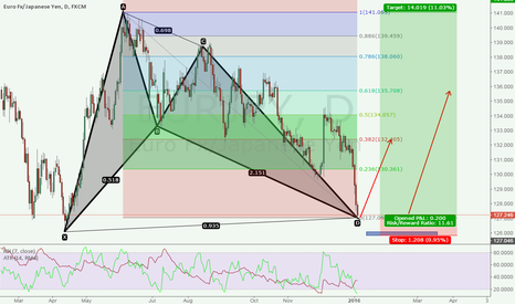 EURJPY: a new idear for eurjpy