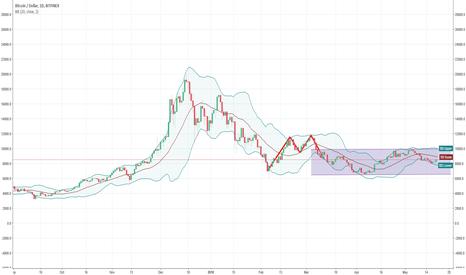 BTCUSD: BTCUSD in a trading range