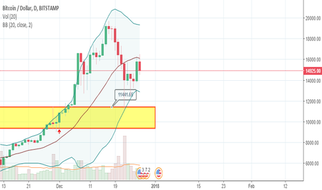 BTCUSD: The bounce off the supportive zone and central band