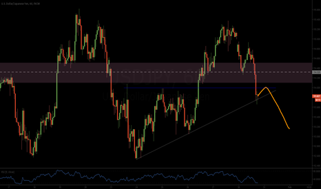 USDJPY: USDJPY SHORT HOURLY