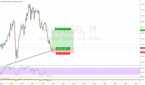AUDUSD: its going to go up as its at a very low point