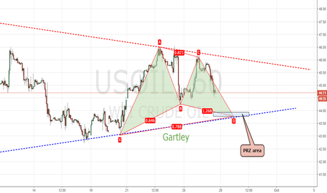 USOIL: USOIL is making a buy position!