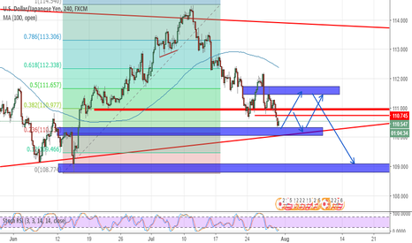 USDJPY: SHORT ZONE AT 110.70-80