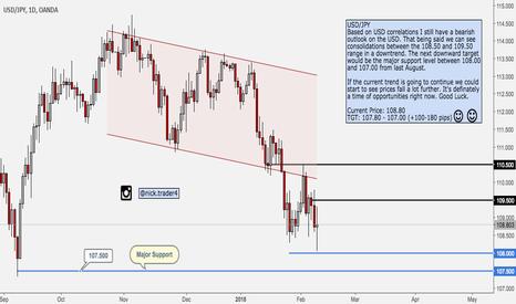 USDJPY: USD/JPY Bearish Price Action