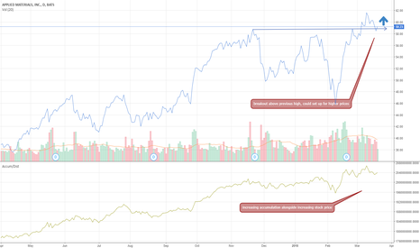 AMAT: AMAT poised to breakout further