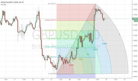 GBPUSD: SUGGEST FOR GBPUSD