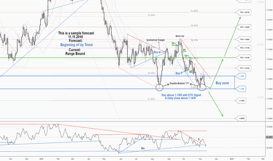 EURUSD: A trading opportunity to buy in EURUSD