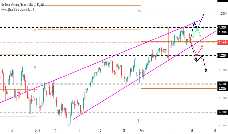 USDCHF: Projections swing USDCHF (semaine dernière plus 50 PIPS)