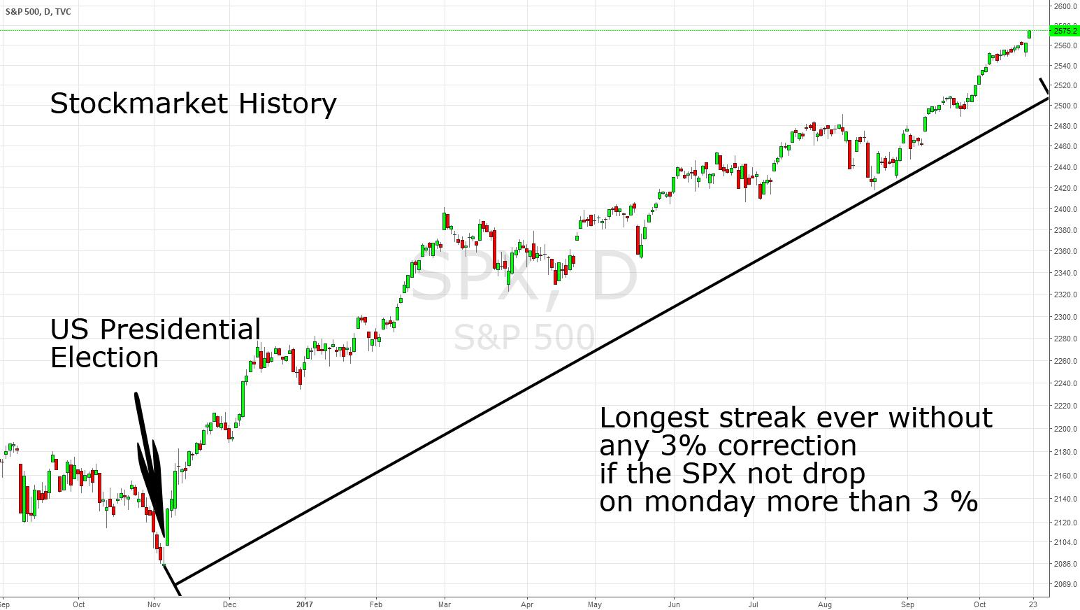 Stockmarket History: Longest streak without 3% correction ever