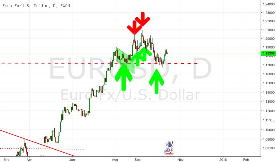 EURUSD At The Crossroads