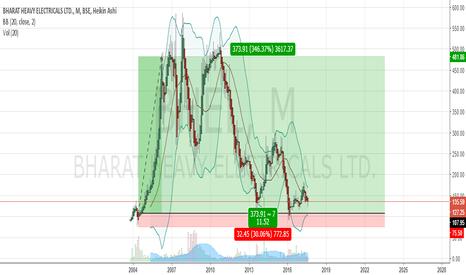 BHEL: long term Buy, Less than the book value $BHEL