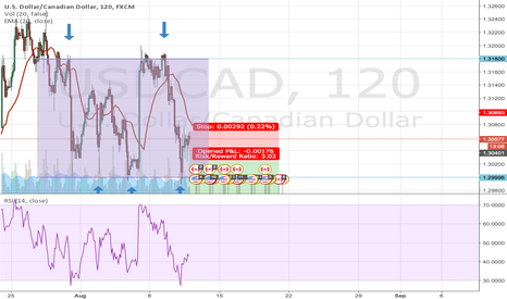 USDCAD: USDCAD channel and short setup