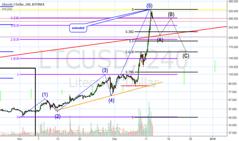 LTCUSD: Litecoin LTC/USD time for the correction?