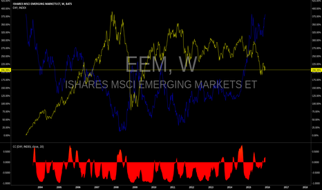 EEM: bull the on the dollar 4