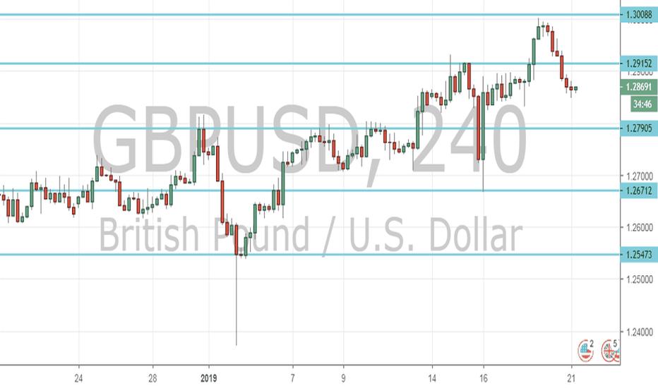 GBPUSD: GBP/USD Outlook (21st Jan 2019)