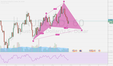 AUDUSD: AUD USD: Bull Cypher is setting up